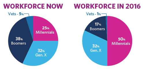 workforce-graphs